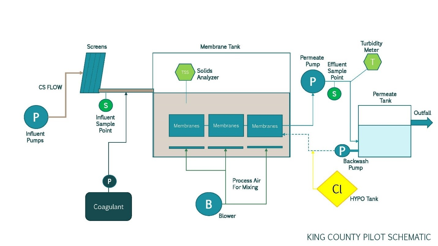 King County CSO Pilot Schematic