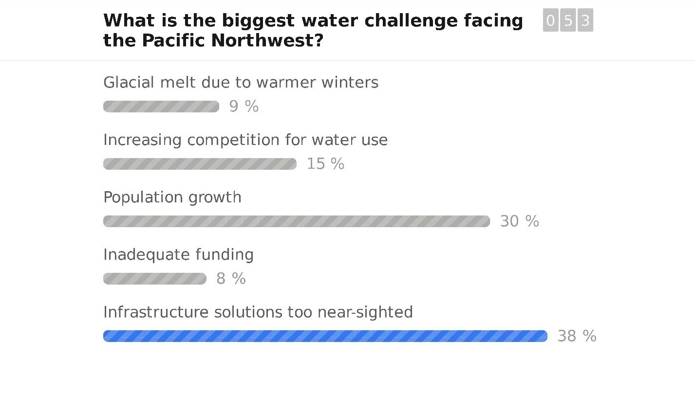 Poll - Water Challenges in the Pacific Northwest